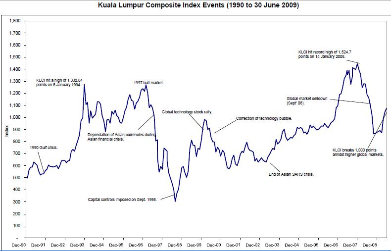 klci-chart-as-at-jun09