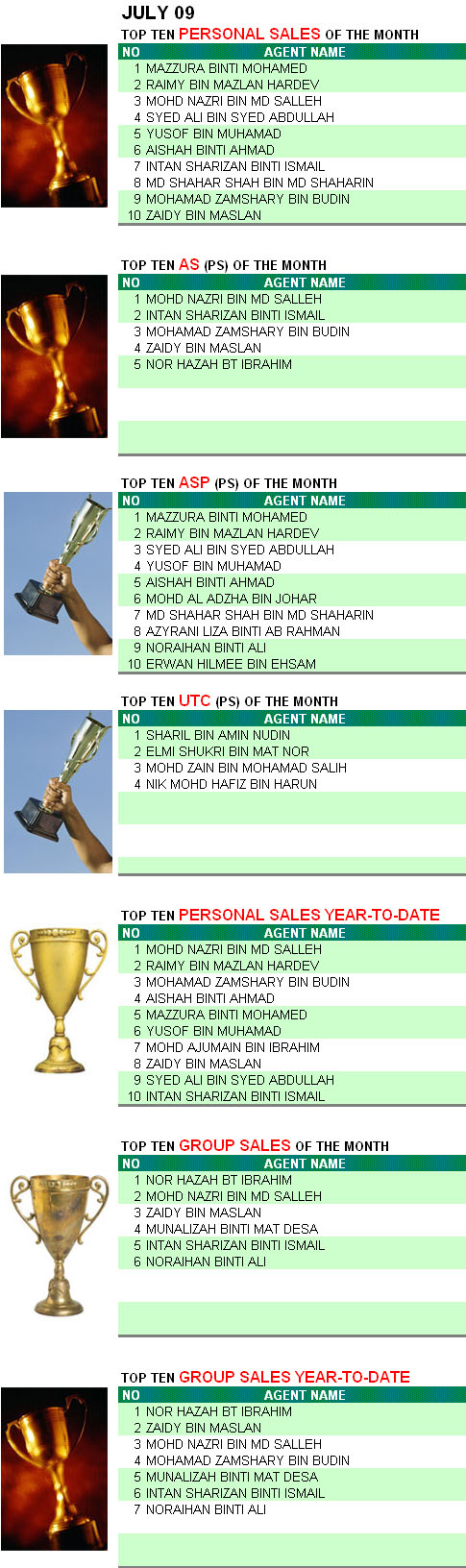 top-producer-july093