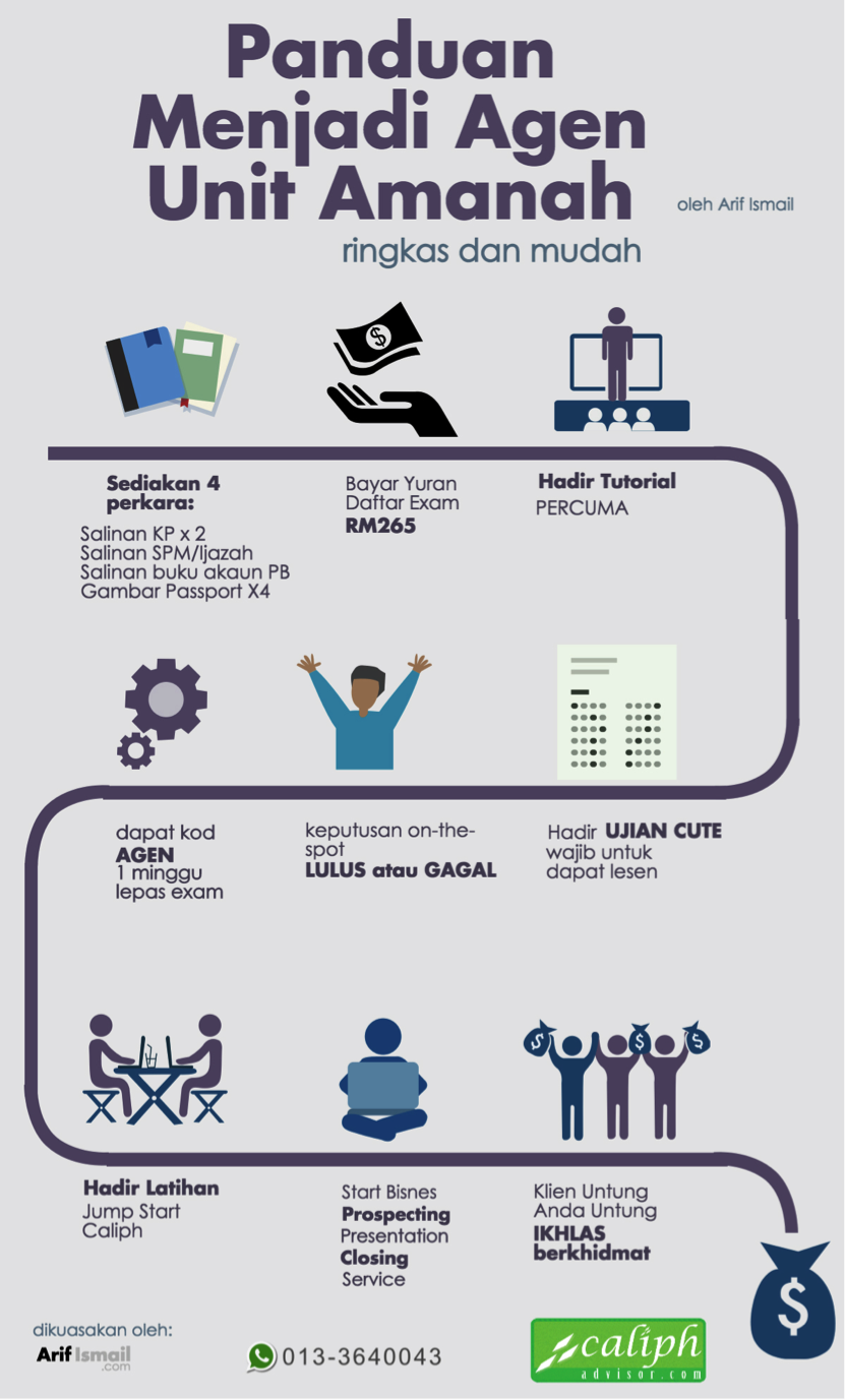 infografik panduan menjadi agen unit amanah